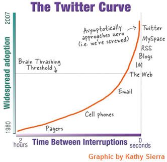 Kathy Sierra's illustration of how Twitter can take so much of our time away