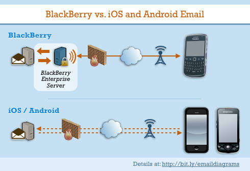 Network diagrams for BlackBerry, iOS, and Android Email